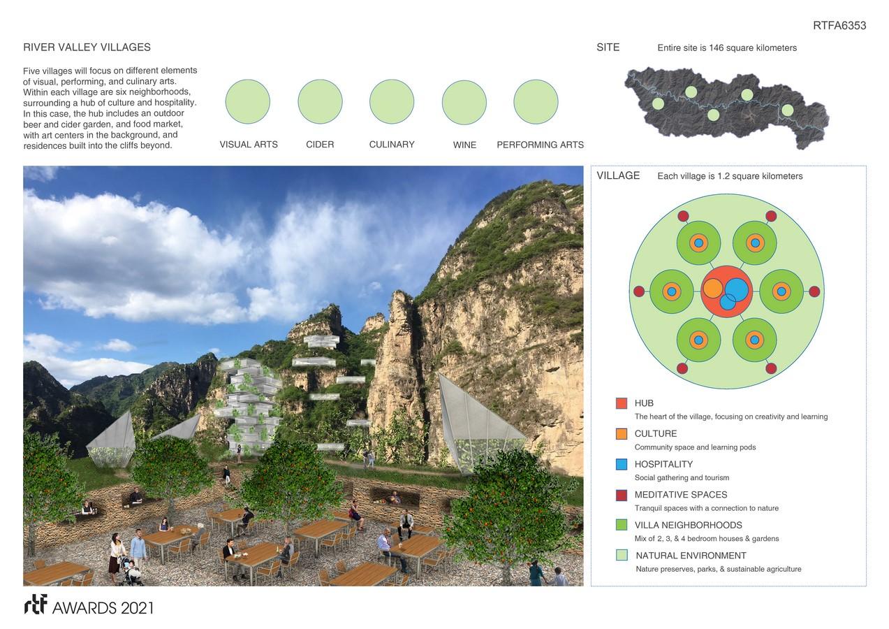 River Valley Houses + Villages By Ben Rosenblum Studio - Sheet2